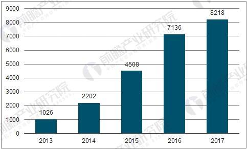 中国融资租赁企业数量变化