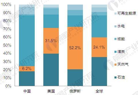 我国&国外天然气消费在一次能源消费中的占比(单位:%)