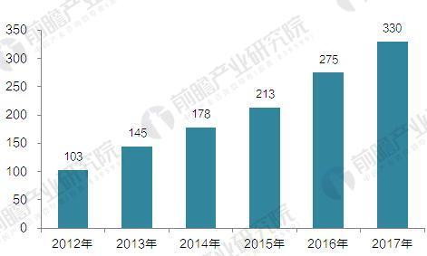 2014-2016年中国辅助生殖市场规模(单位:亿元)