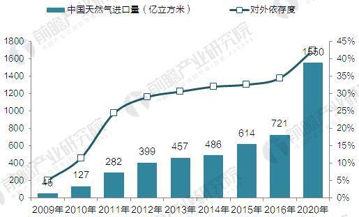 2009-2020年我国天然气进口量及对外依存度(单位:亿立方米,%)