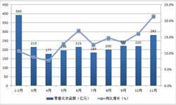 前11月化妆品<em>零售</em>额达2285亿 线上渗透率逐渐提升