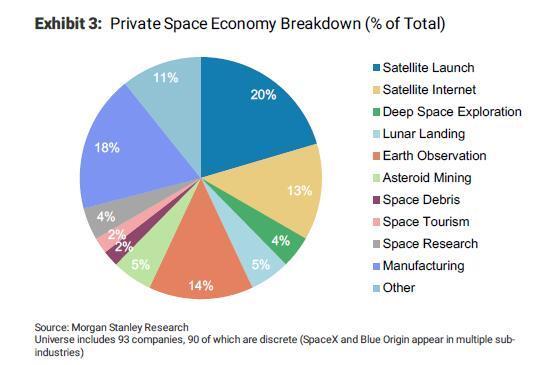 """贝佐斯""""大窗户""""飞行器试飞成功!这90家私人公司正重塑太空产业"""