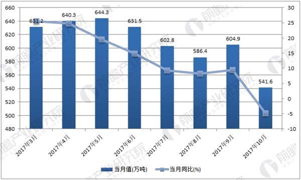 2017年1-10月全国氧化铝产量当月值数据统计