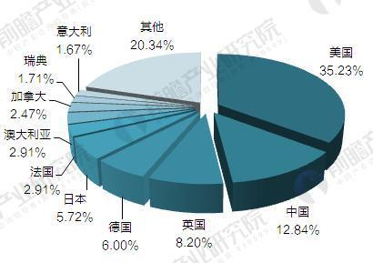 2015年全球租赁市场各国分布情况(单位:%)