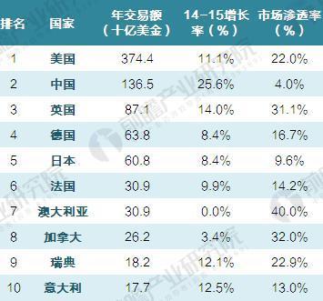 2015年全球租赁业交易额TOP10国家(单位:十亿美元,%)