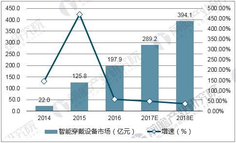 中国可穿戴设备市场规模及预测