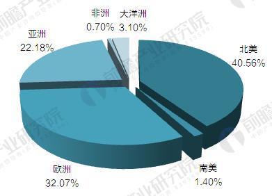2015年全球租赁市场各州分布情况(单位:%)