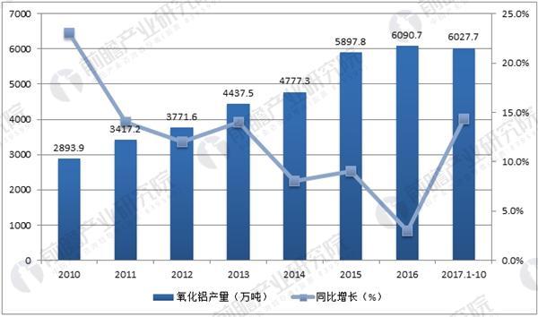 中国氧化铝产量及增速