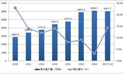 <em>氧化铝</em>产能增长迅速 前10月累计产量超6000万吨