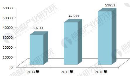 图表2:2014-2016年中国民宿数量(单位:家)