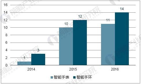 中国智能手表和手环市场规模