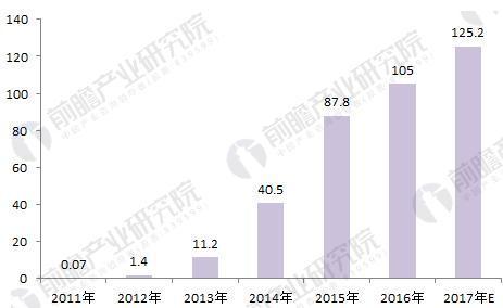 图表4:2011-2017年中国民宿市场规模(单位:亿元)