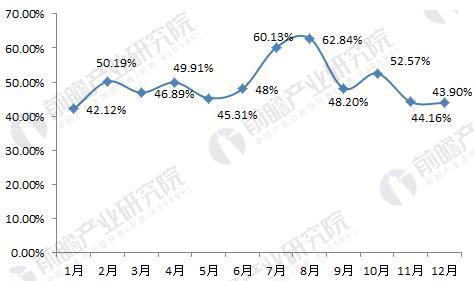 图表3:2016年各月全国民宿入住率(单位:%)