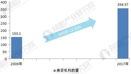 2009-2017年中国美容美发行业机构数量增长情况(单位:万家,%