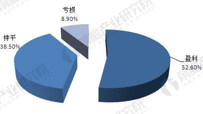 2016年国内美容美发机构经营效益结构(单位:%)