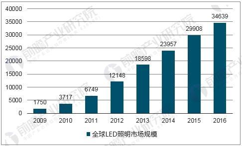 全球LED照明市场规模
