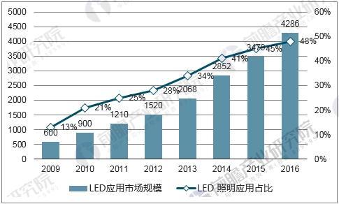 中国LED应用市场规模及LED照明应用占比情况