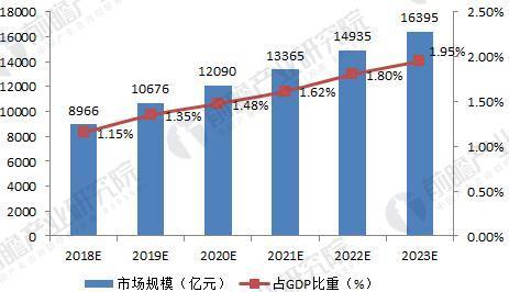 2018-2023年中国美容美发行业市场规模及占GDP比重(单位:亿元,%)