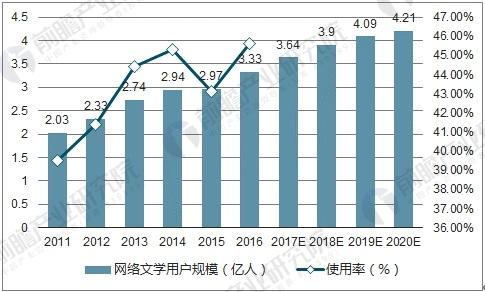 中国网络文学用户规模及使用率
