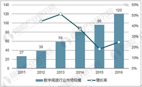 中国数字阅读行业市场规模