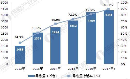 2012-2017年智能电视零售量及渗透率.JPEG