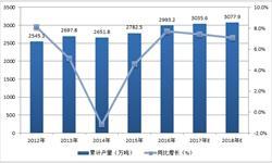<em>乳制品</em>需求迎来复苏 预计2017年产量将超3000万吨