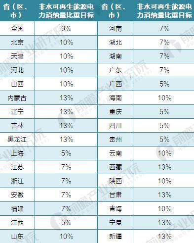 2020年各省(自治区、直辖市)行政区域全社会用电量中非水电可再生能源电力消纳量比重指标(单位:%)