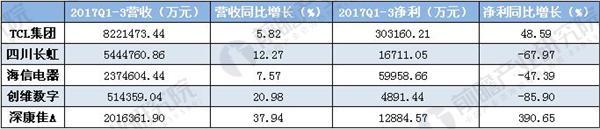 A股上市彩电企业2017Q1-3业绩.JPEG