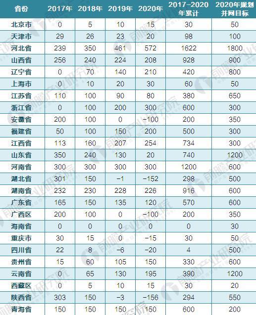 2017-2020年风电新增建设规模方案(单位:万千瓦)