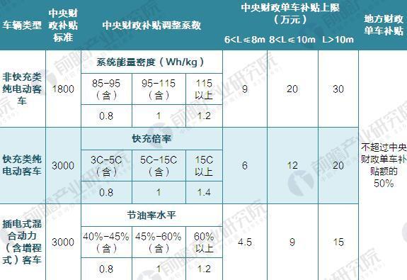 新能源客车补贴标准