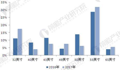 2016-2017年双十一彩电不同尺寸需求占比.JPEG