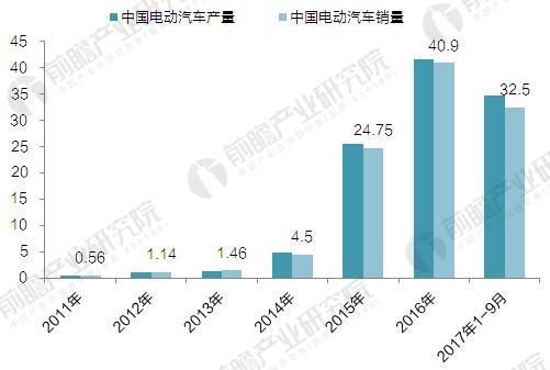 2011-2017年中国电动汽车市场销售额情况(单位:万辆)