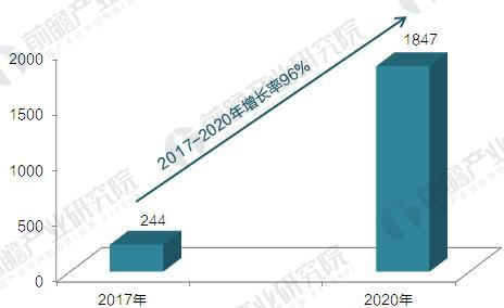 2017-2020年中国电动汽车充电桩行业需求规模测算(单位:亿元)