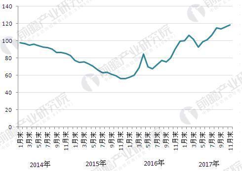 图表1:2014-2017年中国钢材价格指数走势图