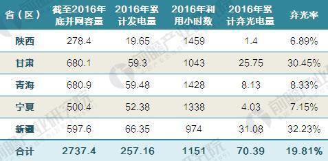 2016年西北五省(区)光伏发电利用及弃光率变化统计表(单位:万千瓦,亿千瓦时,%,小时,百分点)