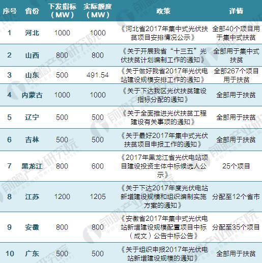 2017各省光伏指标具体分配情况(一)