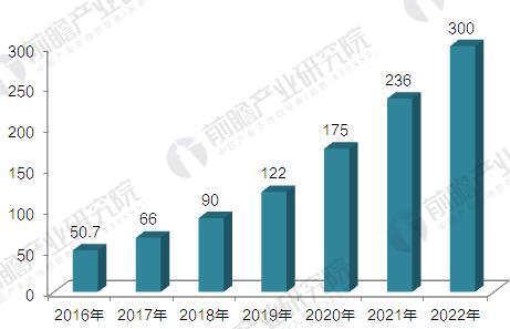 2017-2022年中国新能源汽车销量预测(单位:万辆)