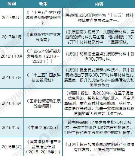2015-2017年中国3D打印材料行业政策分析