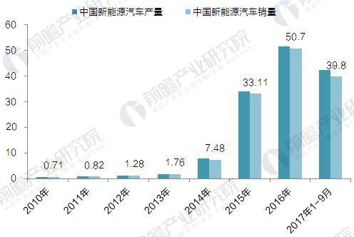 2010-2017年中国新能源汽车产销规模走势图(单位:万辆)