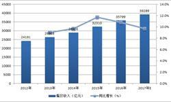 <em>餐饮</em>业规模不断上升 前11月<em>餐饮</em>收入3.6万亿