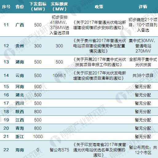 2017各省光伏指标具体分配情况(二)