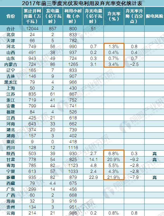 2017年前三季度我国光伏发电利用及弃光率变化统计表(单位:万千瓦,亿千瓦时,%,小时,百分点)