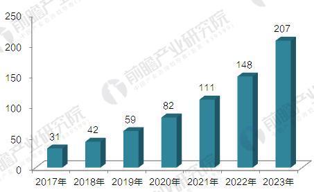 2017-2023年中国3D打印材料行业市场规模预测(单位:亿元)