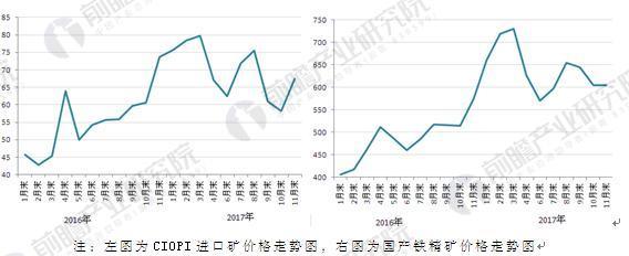 图表3:2016-2017年CIOPI进口矿、国产铁精矿价格走势图(单位:美元/吨,元/吨)