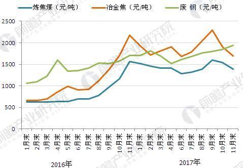 图表4:2016-2017年炼焦煤、冶金焦、废钢价格走势图(单位:元/吨)