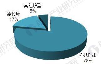 2017年中国垃圾焚烧炉安装现状与应用结构【