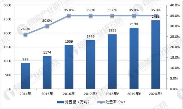 中国危废处置量预测