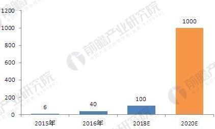 2015-2020年中国石墨烯产业产值规模及预测(单位:亿元)