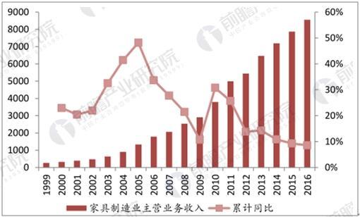 家具制造业营业收入(亿元)