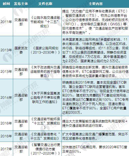 截至2017年中国高速公路智能化主要政策汇总